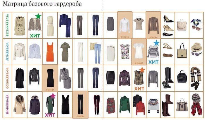 как правильно составить базовый гардероб женщине советы на фото 2